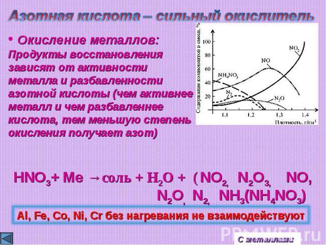 Азотная кислота – сильный окислитель Окисление металлов:Продукты восстановлениязависят от активности металла и разбавленностиазотной кислоты (чем активнее металл и чем разбавленнее кислота, тем меньшую степень окисления получает азот)Al, Fe, Co, Ni,…