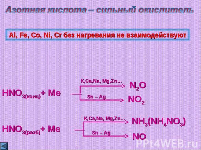 Азотная кислота – сильный окислительAl, Fe, Co, Ni, Cr без нагревания не взаимодействуют