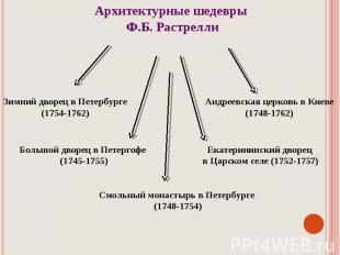 Архитектурные шедевры Ф.Б. Растрелли