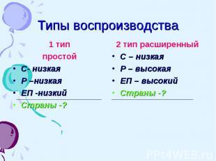 Типы воспроизводства 1 тип простойС- низкаяР –низкаяЕП -низкий Страны -?2 тип ра