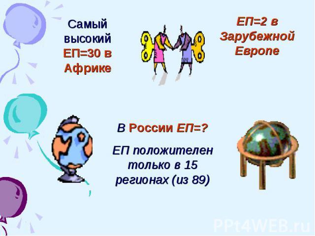 Самый высокий ЕП=30 в АфрикеЕП=2 в Зарубежной ЕвропеВ России ЕП=?ЕП положителен только в 15 регионах (из 89)