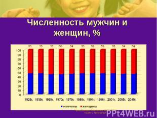 Численность мужчин и женщин, %