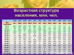 Возрастная структура населения, млн. чел.