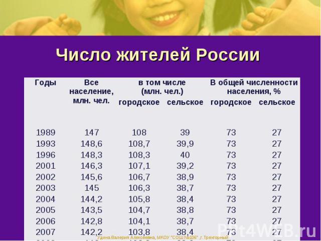Число жителей России