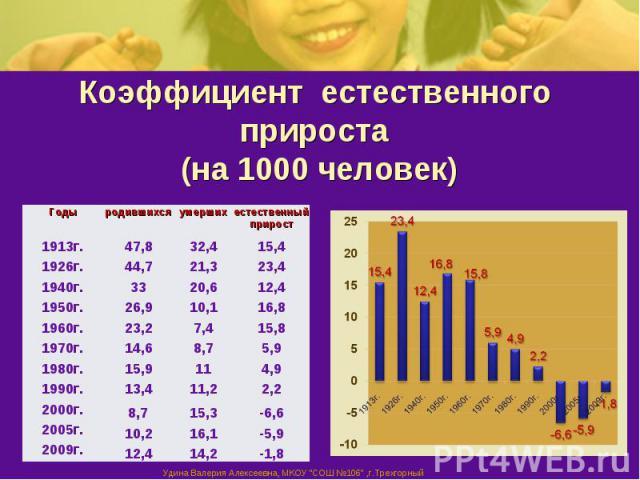 Коэффициент естественного прироста (на 1000 человек)