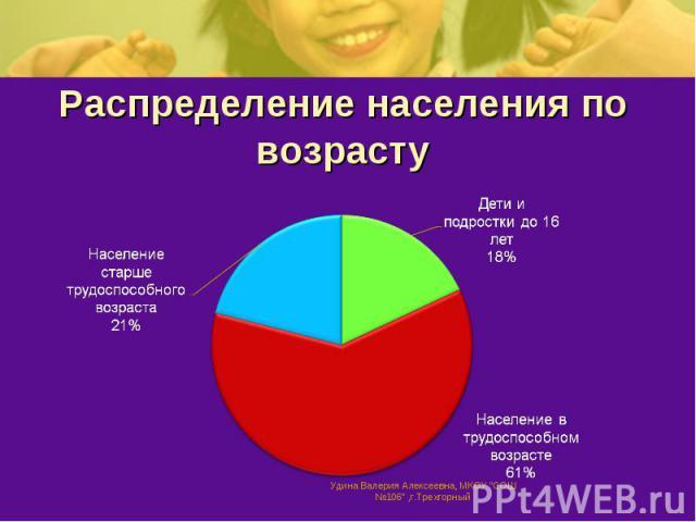 Распределение населения по возрасту