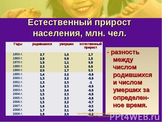 Естественный прирост населения, млн. чел.- разность между числом родившихся и числом умерших за определен-ное время.