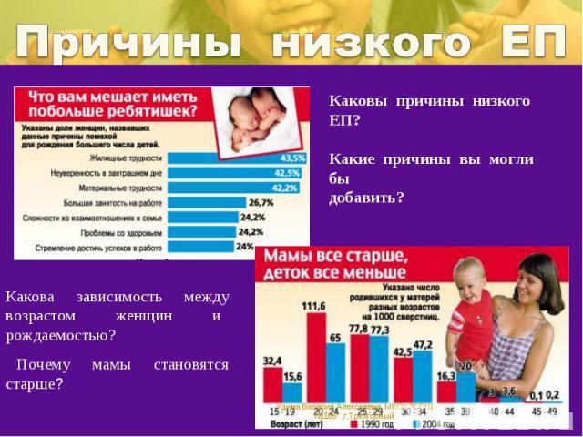Причины низкого ЕПКаковы причины низкого ЕП?Какие причины вы могли быдобавить?Какова зависимость между возрастом женщин и рождаемостью? Почему мамы становятся старше?
