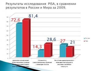 Результаты исследования PISA, в сравнении результатов в России и Мира за 2009.