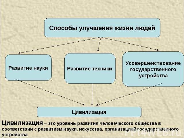 Способы улучшения жизни людейЦивилизация – это уровень развития человеческого общества в соответствии с развитием науки, искусства, организацией государственного устройства