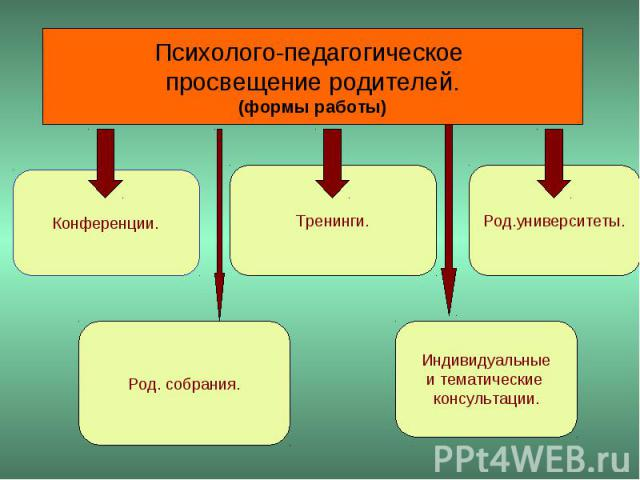 Психолого-педагогическое просвещение родителей.(формы работы)
