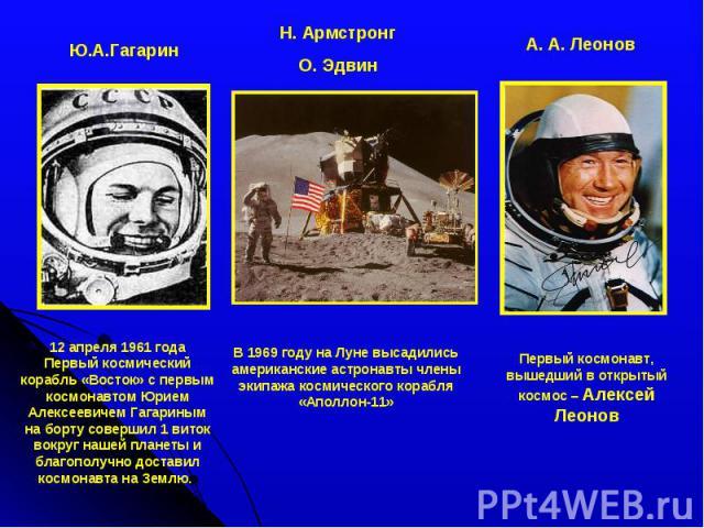 Ю.А.Гагарин12 апреля 1961 годаПервый космический корабль «Восток» с первым космонавтом Юрием Алексеевичем Гагариным на борту совершил 1виток вокруг нашей планеты и благополучно доставил космонавта на Землю. Н. АрмстронгО. ЭдвинВ 1969 году на Луне в…