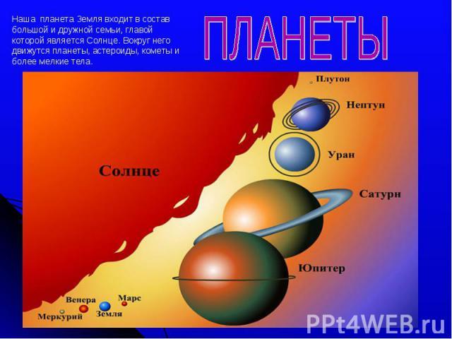 Наша планета Земля входит в состав большой и дружной семьи, главой которой является Солнце. Вокруг него движутся планеты, астероиды, кометы и более мелкие тела.ПЛАНЕТЫ