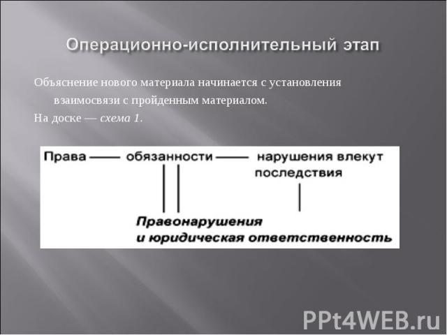 Операционно-исполнительный этап Объяснение нового материала начинается сустановления взаимосвязи с пройденным материалом. На доске — схема 1.