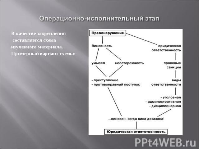 Операционно-исполнительный этапВ качестве закрепления составляется схема изученного материала.Примерный вариант схемы: