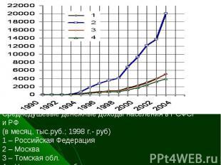 Среднедушевые денежные доходы населения в РСФСР и РФ(в месяц, тыс.руб.; 1998 г.-