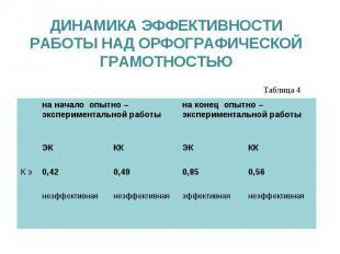 ДИНАМИКА ЭФФЕКТИВНОСТИ РАБОТЫ НАД ОРФОГРАФИЧЕСКОЙ ГРАМОТНОСТЬЮ