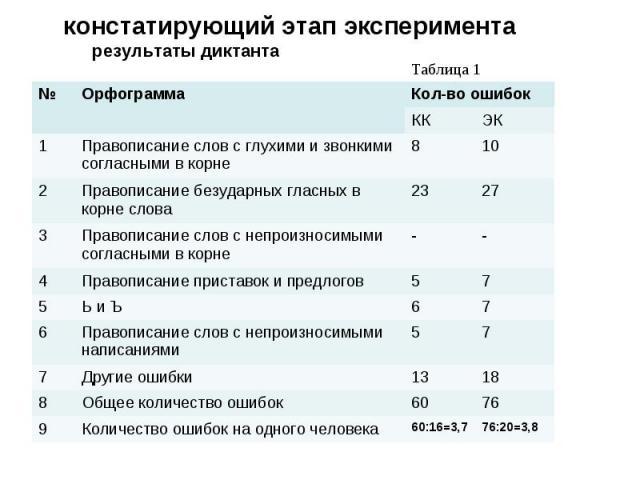 констатирующий этап эксперимента результаты диктанта