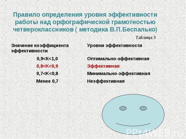 Правило определения уровня эффективности работы над орфографической грамотностью четвероклассников ( методика В.П.Беспалько)