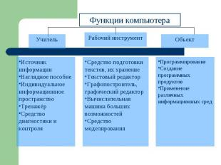 Функции компьютераИсточник информацииНаглядное пособиеИндивидуальное информацион