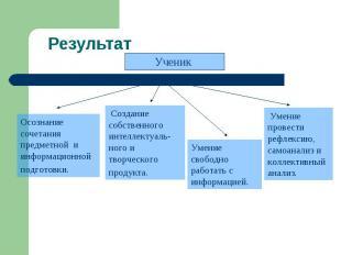РезультатОсознание сочетания предметной и информационной подготовки. Создание со