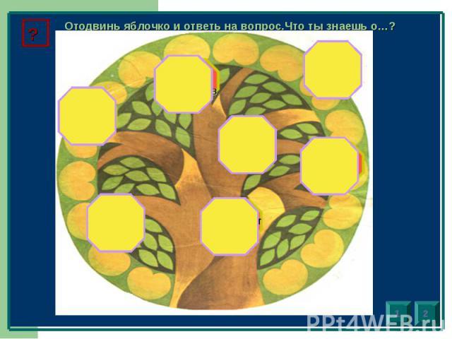 Отодвинь яблочко и ответь на вопрос.Что ты знаешь о…?