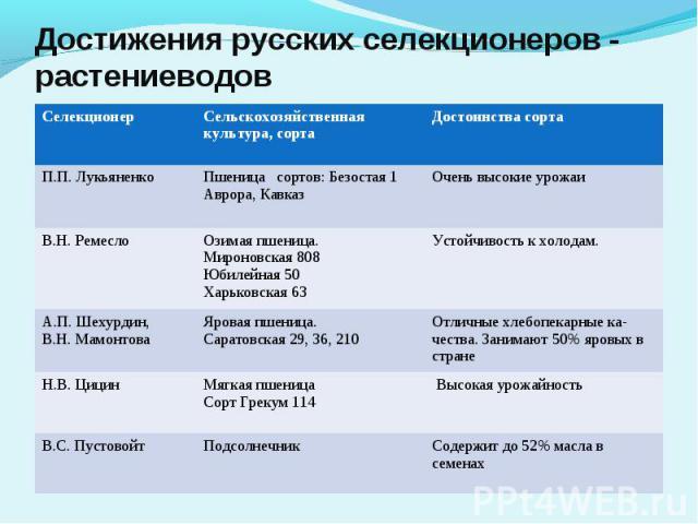 Достижения русских селекционеров - растениеводов