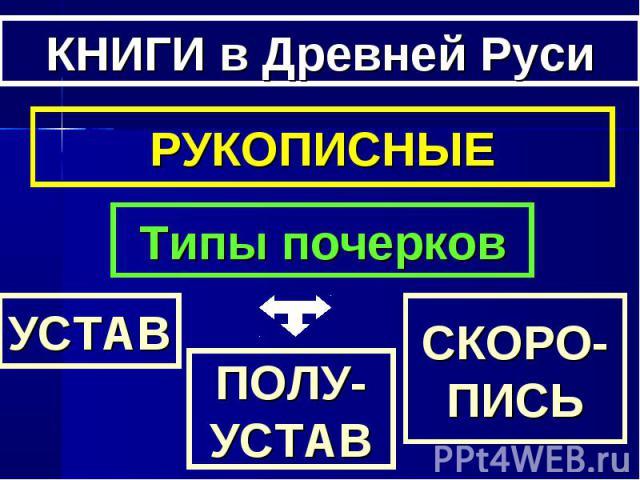 КНИГИ в Древней РусиРУКОПИСНЫЕТипы почерков