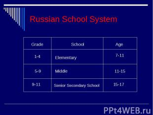 Russian School System