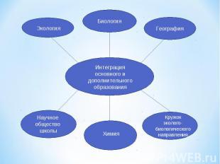 Интеграция основного и дополнительногообразования