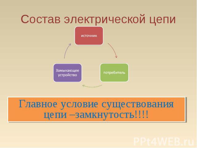 Состав электрической цепиГлавное условие существования цепи –замкнутость!!!!