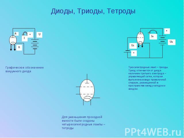 Диоды, Триоды, ТетродыГрафическое обозначение вакуумного диодаТрехэлектродные ламп – триоды. Триод отличается от диода наличием третьего электрода – управляющей сетки, которая выполнена в виде проволочной спирали, размещенной в пространстве между ка…