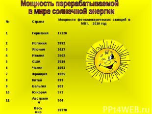 Мощность перерабатываемой в мире солнечной энергии