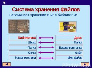 Система хранения файловнапоминает хранение книг в библиотеке.