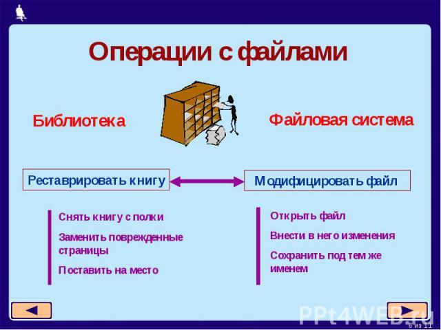 Операции с файламиСнять книгу с полкиЗаменить поврежденные страницыПоставить на местоОткрыть файлВнести в него измененияСохранить под тем же именем