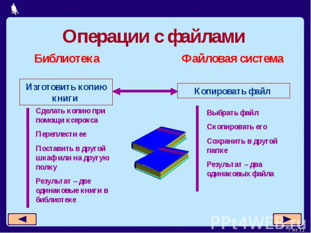 Операции с файламиСделать копию при помощи ксероксаПереплести ееПоставить в другой шкаф или на другую полкуРезультат – две одинаковые книги в библиотекеВыбрать файлСкопировать егоСохранить в другой папкеРезультат – два одинаковых файла