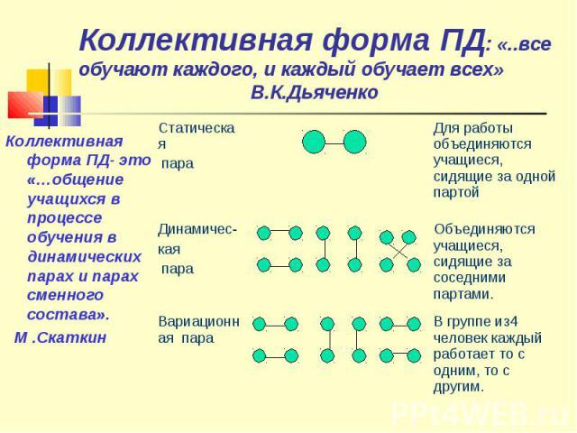 Коллективная форма ПД: «..все обучают каждого, и каждый обучает всех» В.К.ДьяченкоКоллективная форма ПД- это «…общение учащихся в процессе обучения в динамических парах и парах сменного состава». М .Скаткин