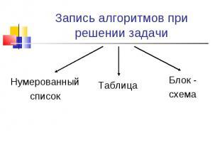Запись алгоритмов при решении задачи
