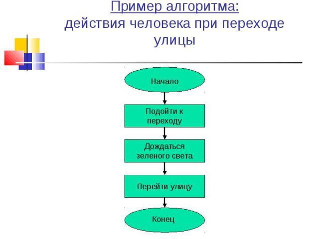 Пример алгоритма:действия человека при переходе улицы