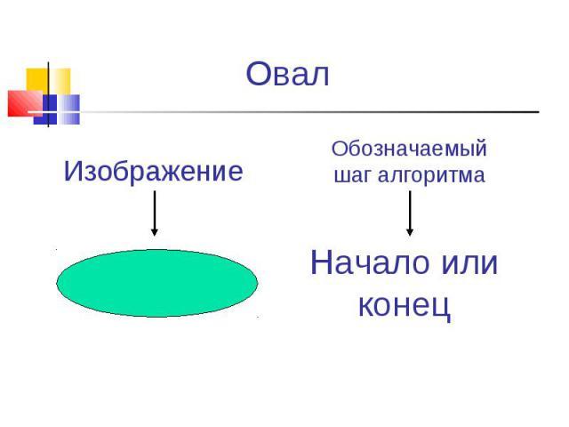 ОвалИзображениеОбозначаемый шаг алгоритмаНачало или конец