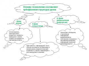 Основу технологии составляет трёхфазовая структура урока