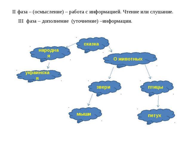 II фаза – (осмысление) – работа с информацией. Чтение или слушание.III фаза – дополнение (уточнение) –информации.