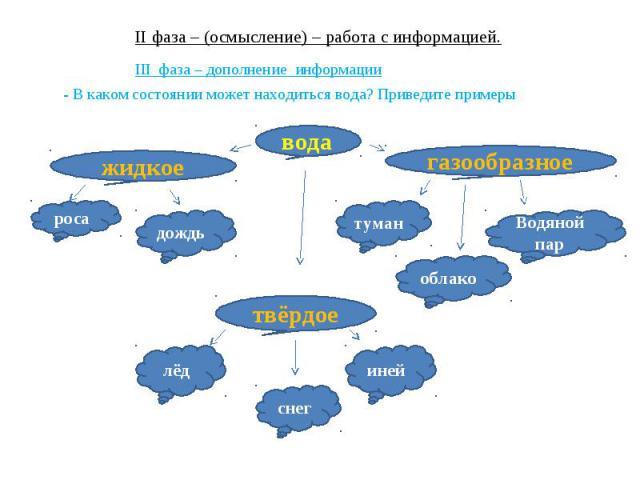 II фаза – (осмысление) – работа с информацией. III фаза – дополнение информации - В каком состоянии может находиться вода? Приведите примеры