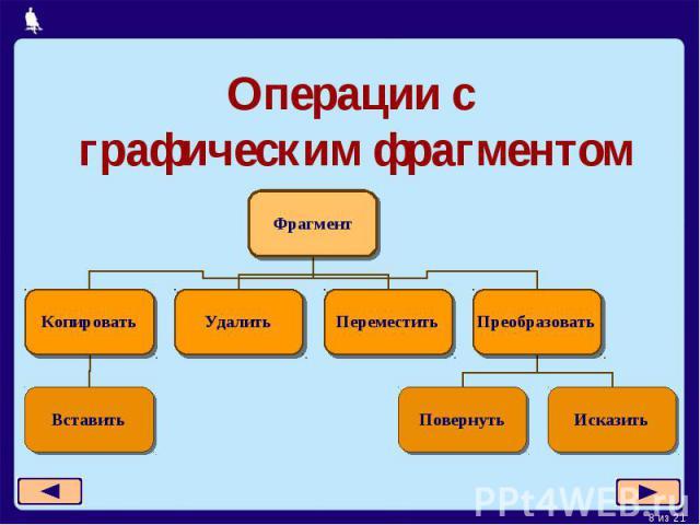 Операции с графическим фрагментом