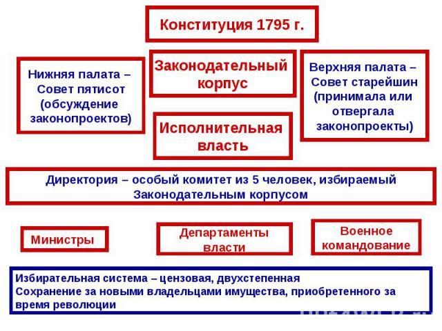 Директория – особый комитет из 5 человек, избираемый Законодательным корпусомИзбирательная система – цензовая, двухстепеннаяСохранение за новыми владельцами имущества, приобретенного за время революции