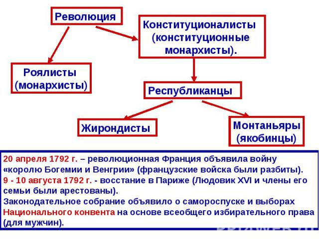 20 апреля 1792 г. – революционная Франция объявила войну «королю Богемии и Венгрии» (французские войска были разбиты). 9 - 10 августа 1792 г. - восстание в Париже (Людовик XVI и члены его семьи были арестованы). Законодательное собрание объявило о с…