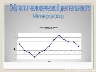 Области человеческой деятельностиМетеорология