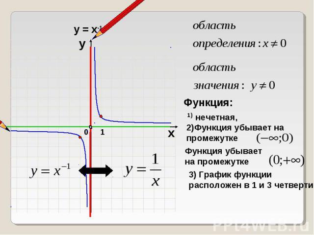 Функция: 1) нечетная, 2)Функция убывает на промежутке Функция убывает на промежутке 3) График функции расположен в 1 и 3 четверти
