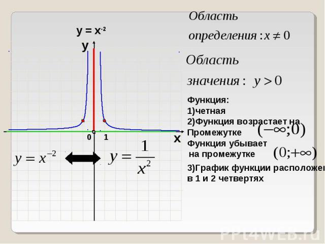 Функция:1)четная 2)Функция возрастает на Промежутке 3)График функции расположен в 1 и 2 четвертях