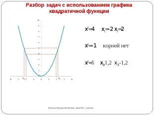 Разбор задач с использованием графика квадратичной функции x2=4 x1=-2 x2=2 x2=-1
